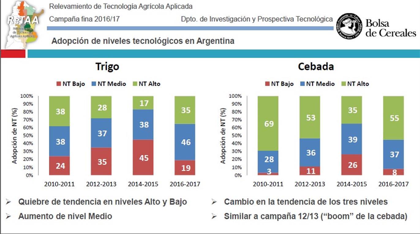 trigo tecnologia argentina surco fertil